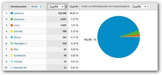 Betriebssysteme Statistiken