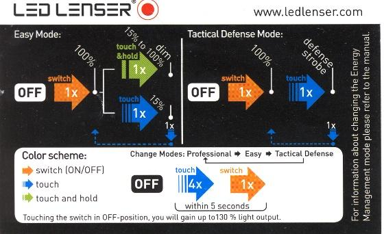 LED Lesner Smartcard
